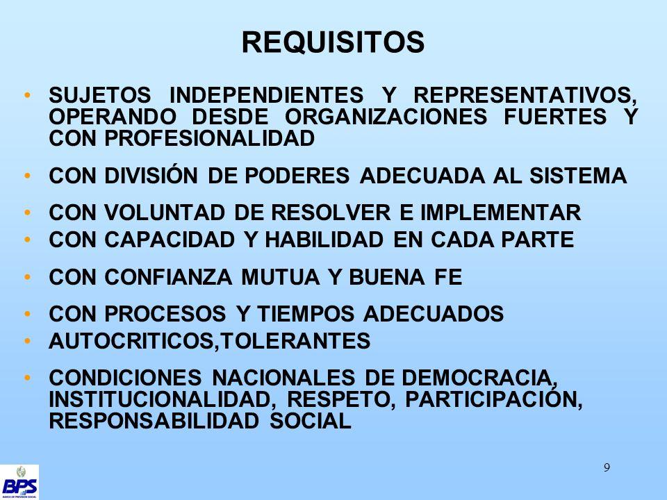 9 REQUISITOS SUJETOS INDEPENDIENTES Y REPRESENTATIVOS, OPERANDO DESDE ORGANIZACIONES FUERTES Y CON PROFESIONALIDAD CON DIVISIÓN DE PODERES ADECUADA AL SISTEMA CON VOLUNTAD DE RESOLVER E IMPLEMENTAR CON CAPACIDAD Y HABILIDAD EN CADA PARTE CON CONFIANZA MUTUA Y BUENA FE CON PROCESOS Y TIEMPOS ADECUADOS AUTOCRITICOS,TOLERANTES CONDICIONES NACIONALES DE DEMOCRACIA, INSTITUCIONALIDAD, RESPETO, PARTICIPACIÓN, RESPONSABILIDAD SOCIAL