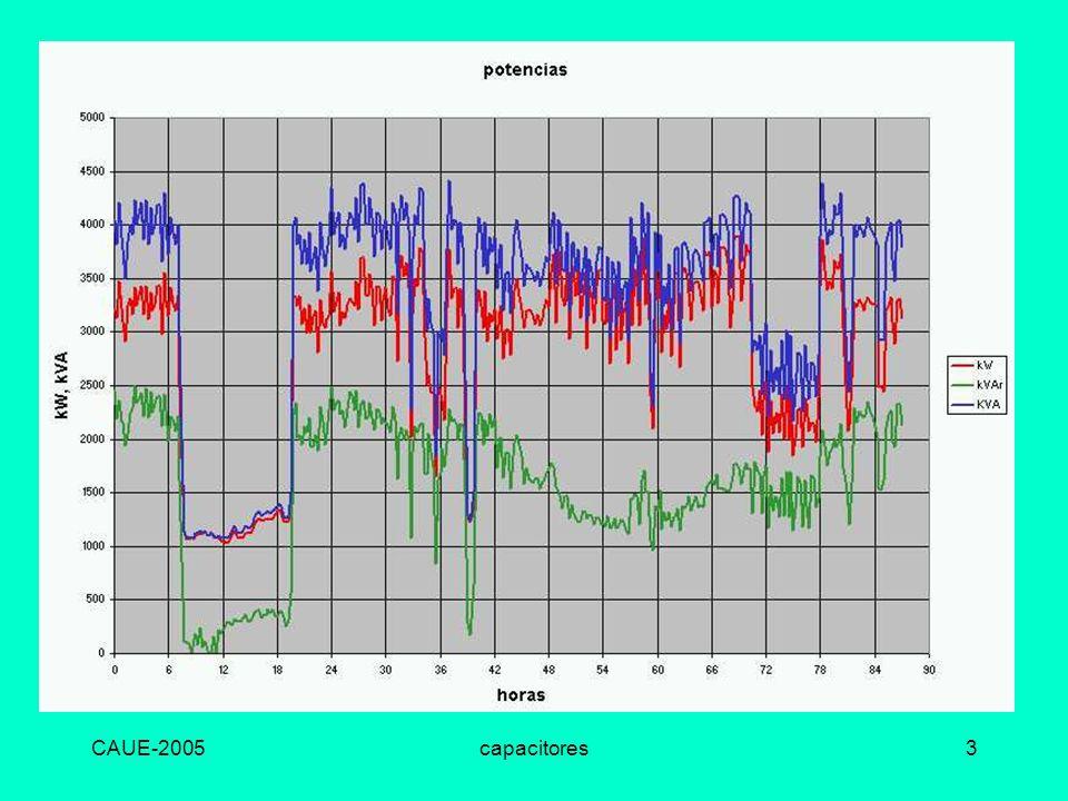 CAUE-2005capacitores4 Efectos La corriente depende de P + j Q, si se reduce Q se reduce la corriente La corriente mínima se presenta con Q = 0 Corriente menor, menores pérdidas.