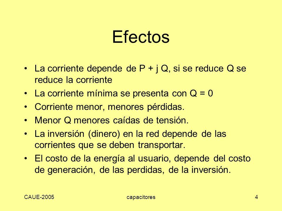CAUE-2005capacitores4 Efectos La corriente depende de P + j Q, si se reduce Q se reduce la corriente La corriente mínima se presenta con Q = 0 Corrien