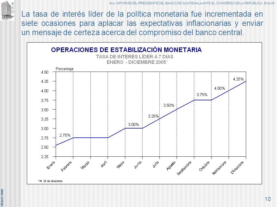BdGBdG 8vo. INFORME DEL PRESIDENTE DEL BANCO DE GUATEMALA ANTE EL CONGRESO DE LA REPÚBLICA Ene-06 ©BdeG 2006 9 En efecto, el alza del precio internaci