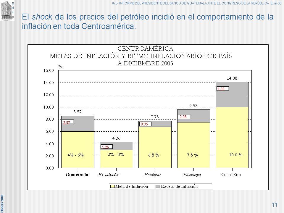BdGBdG 8vo. INFORME DEL PRESIDENTE DEL BANCO DE GUATEMALA ANTE EL CONGRESO DE LA REPÚBLICA Ene-06 ©BdeG 2006 10 La tasa de interés líder de la polític