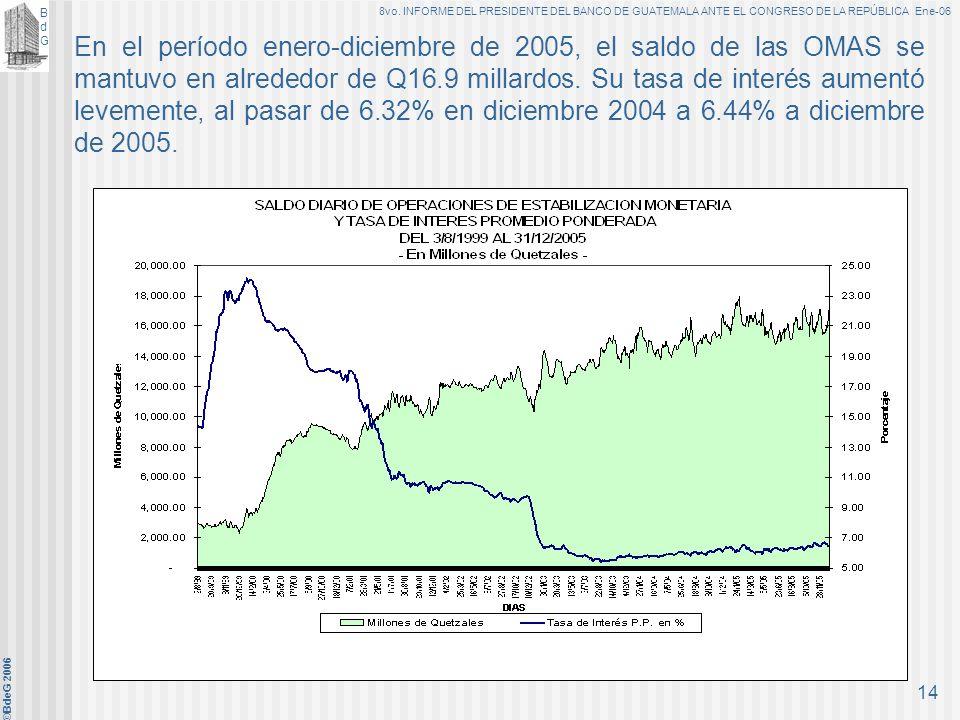 BdGBdG 8vo. INFORME DEL PRESIDENTE DEL BANCO DE GUATEMALA ANTE EL CONGRESO DE LA REPÚBLICA Ene-06 ©BdeG 2006 13 C. Medios para alcanzar el objetivo fu