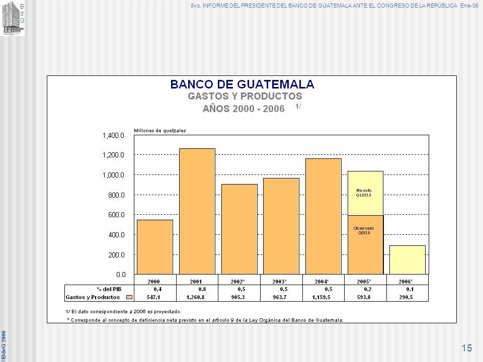 BdGBdG 8vo. INFORME DEL PRESIDENTE DEL BANCO DE GUATEMALA ANTE EL CONGRESO DE LA REPÚBLICA Ene-06 ©BdeG 2006 14 En el período enero-diciembre de 2005,