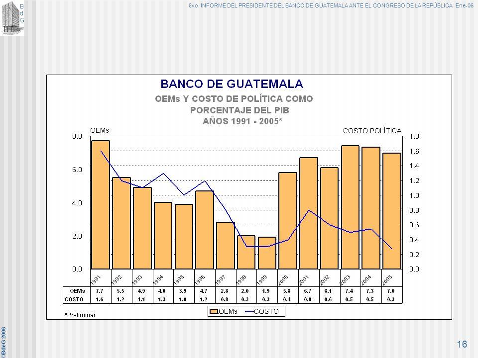 BdGBdG 8vo. INFORME DEL PRESIDENTE DEL BANCO DE GUATEMALA ANTE EL CONGRESO DE LA REPÚBLICA Ene-06 ©BdeG 2006 15