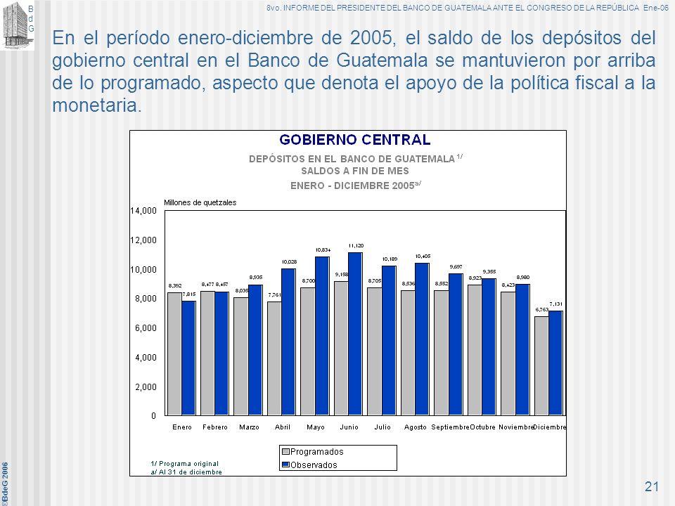 BdGBdG 8vo. INFORME DEL PRESIDENTE DEL BANCO DE GUATEMALA ANTE EL CONGRESO DE LA REPÚBLICA Ene-06 ©BdeG 2006 20 D. Apoyo a la política monetaria 1. Po