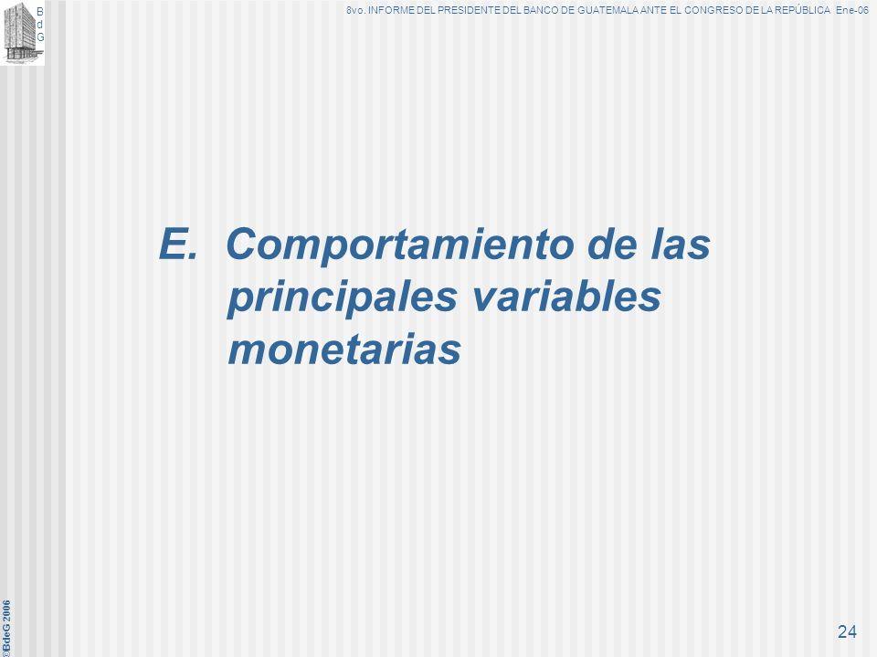 BdGBdG 8vo. INFORME DEL PRESIDENTE DEL BANCO DE GUATEMALA ANTE EL CONGRESO DE LA REPÚBLICA Ene-06 ©BdeG 2006 23 Previsto 1.8% Observado 1.5%