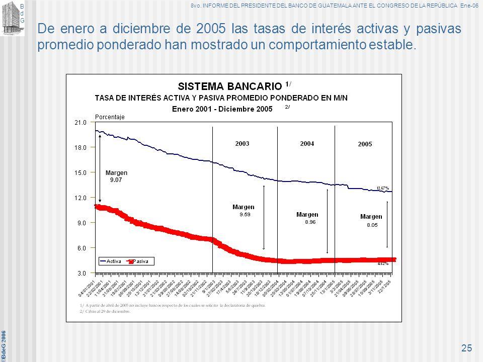 BdGBdG 8vo. INFORME DEL PRESIDENTE DEL BANCO DE GUATEMALA ANTE EL CONGRESO DE LA REPÚBLICA Ene-06 ©BdeG 2006 24 E. Comportamiento de las principales v