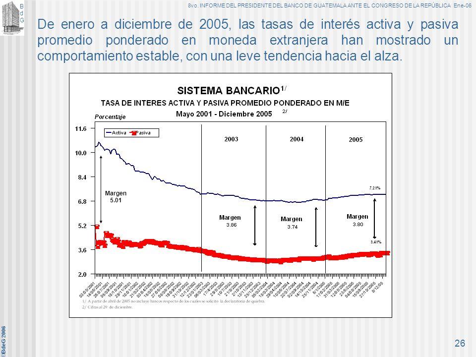BdGBdG 8vo. INFORME DEL PRESIDENTE DEL BANCO DE GUATEMALA ANTE EL CONGRESO DE LA REPÚBLICA Ene-06 ©BdeG 2006 25 De enero a diciembre de 2005 las tasas