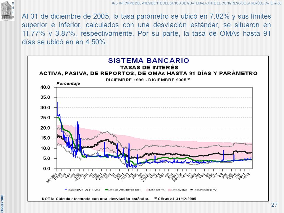 BdGBdG 8vo. INFORME DEL PRESIDENTE DEL BANCO DE GUATEMALA ANTE EL CONGRESO DE LA REPÚBLICA Ene-06 ©BdeG 2006 26 De enero a diciembre de 2005, las tasa