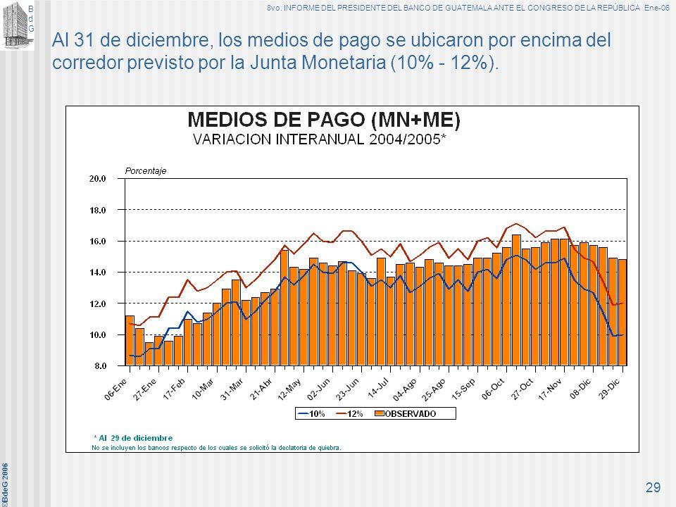 BdGBdG 8vo. INFORME DEL PRESIDENTE DEL BANCO DE GUATEMALA ANTE EL CONGRESO DE LA REPÚBLICA Ene-06 ©BdeG 2006 28 En la mayoría del período, la emisión