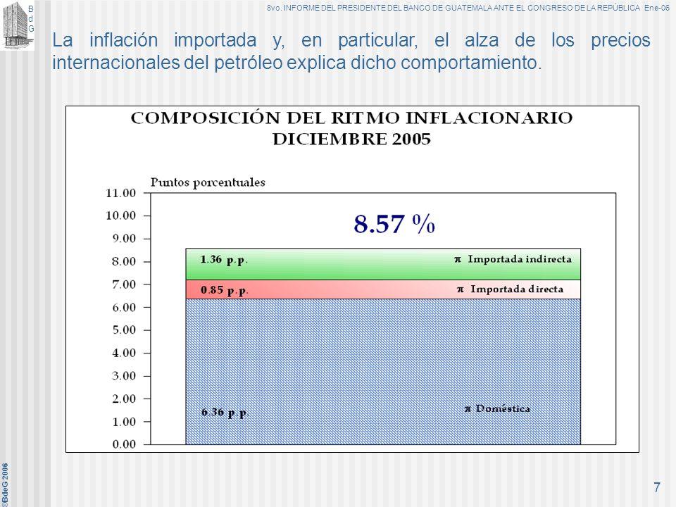 BdGBdG 8vo. INFORME DEL PRESIDENTE DEL BANCO DE GUATEMALA ANTE EL CONGRESO DE LA REPÚBLICA Ene-06 ©BdeG 2006 6 El precio internacional del petróleo in
