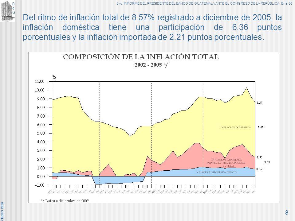 BdGBdG 8vo. INFORME DEL PRESIDENTE DEL BANCO DE GUATEMALA ANTE EL CONGRESO DE LA REPÚBLICA Ene-06 ©BdeG 2006 7 La inflación importada y, en particular