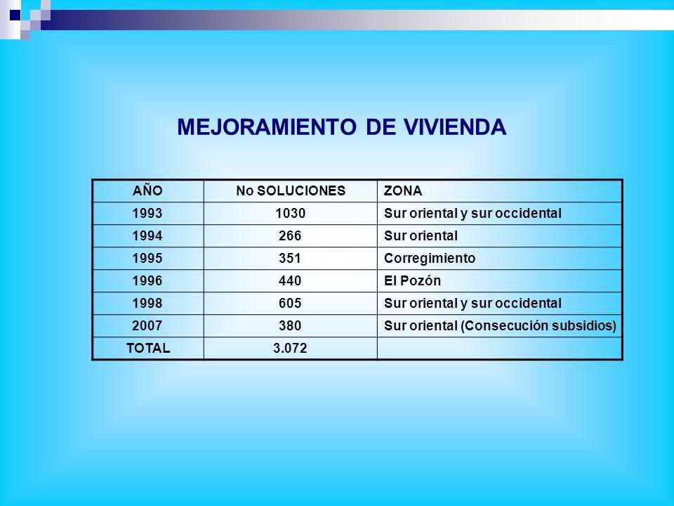 INDICADORES 2000200120022003200420052006 OFERTA / DEMANDA Nº de VIS requeridasNº36.21240.68845.20949.68054.00058.32061.900 Nº de viviendas Requeridas por procesos de reubicación Nº5.5005.6435.7905.9416.0956.2536.416 Nº de viviendas realmente construidas por proceso de reubicación Nº02512202011.02745 SUBSIDIOS Nº de subsidios aprobados (por fuente) NºIND 846437811.076649 % de la demanda VIS cubierta con subsidios.