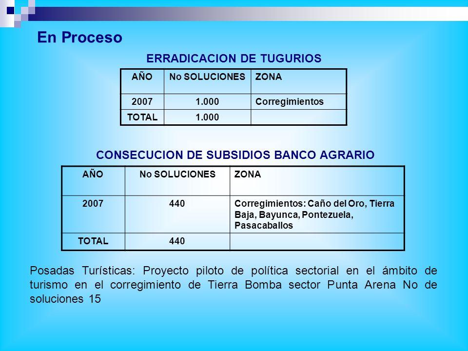 AÑONo VIVIENDAS CONSTRUIDAS 1993–19941559 1995128 1998566 2001-20051260 2006-2007381 TOTAL3894 VIVIENDAS NUEVAS CONSTRUIDAS