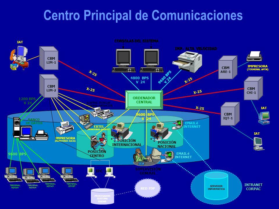 Centro Principal de Comunicaciones CBM CHI-1 CONSOLAS DEL SISTEMA IMP. ALTA VELOCIDAD IAT X-25 9600 BPS V 24 X-25 4800 BPS V 24 9600 BPS V 24 BANCO DE