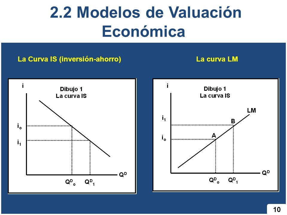 10 2.2 Modelos de Valuación Económica La Curva IS (inversión-ahorro)La curva LM