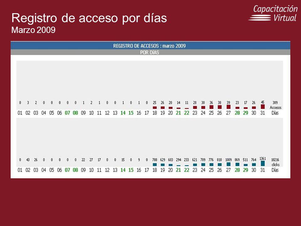 Registro de acceso por días Marzo 2009
