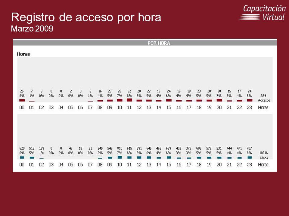 Registro de acceso por hora Marzo 2009