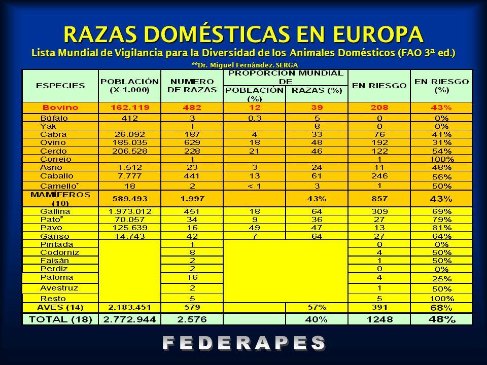 RAZAS DOMÉSTICAS EN EUROPA Lista Mundial de Vigilancia para la Diversidad de los Animales Domésticos (FAO 3ª ed.) **Dr. Miguel Fernández. SERGA