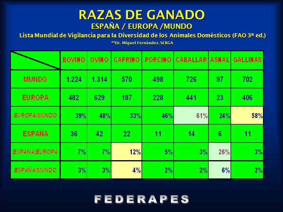 RAZAS DE GANADO ESPAÑA / EUROPA /MUNDO Lista Mundial de Vigilancia para la Diversidad de los Animales Domésticos (FAO 3ª ed.) **Dr. Miguel Fernández.