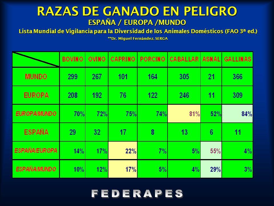 RAZAS DE GANADO EN PELIGRO ESPAÑA / EUROPA /MUNDO Lista Mundial de Vigilancia para la Diversidad de los Animales Domésticos (FAO 3ª ed.) **Dr. Miguel