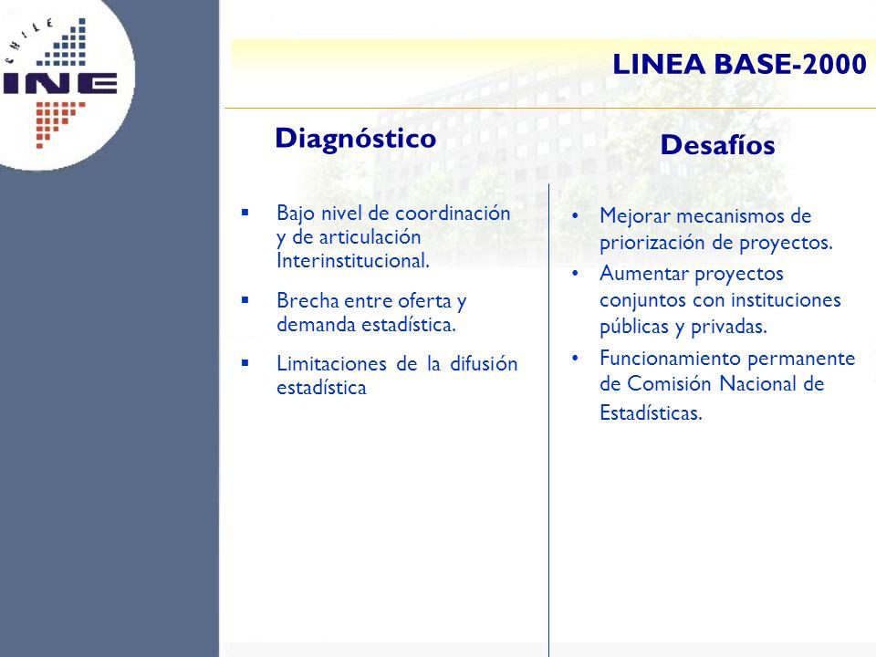 LINEA BASE-2000 Bajo nivel de coordinación y de articulación Interinstitucional. Brecha entre oferta y demanda estadística. Limitaciones de la difusió