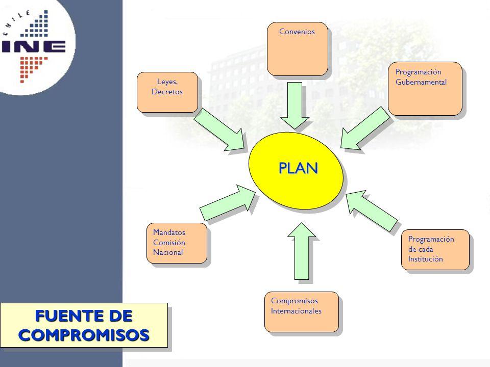 Programación Gubernamental Mandatos Comisión Nacional Programación de cada Institución Programación de cada Institución Leyes, Decretos Convenios Comp