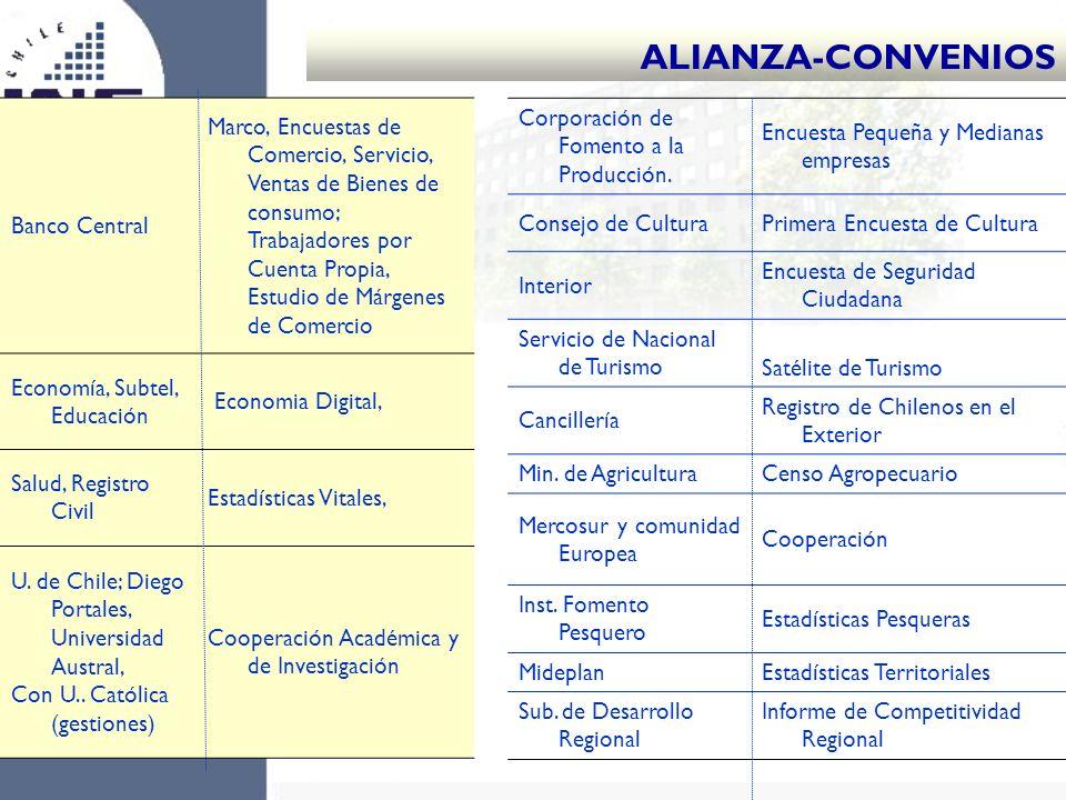 ALIANZA-CONVENIOS Banco Central Marco, Encuestas de Comercio, Servicio, Ventas de Bienes de consumo; Trabajadores por Cuenta Propia, Estudio de Márgen