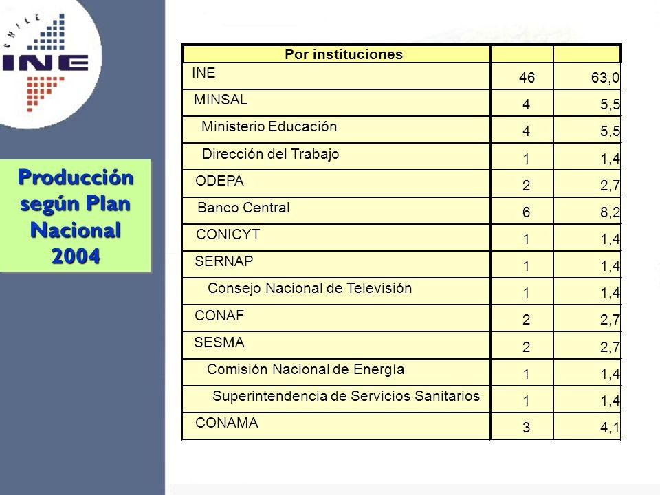 Por instituciones INE 4663,0 MINSAL 45,5 Ministerio Educación 45,5 Dirección del Trabajo 11,4 ODEPA 22,7 Banco Central 68,2 CONICYT 11,4 SERNAP 11,4 C