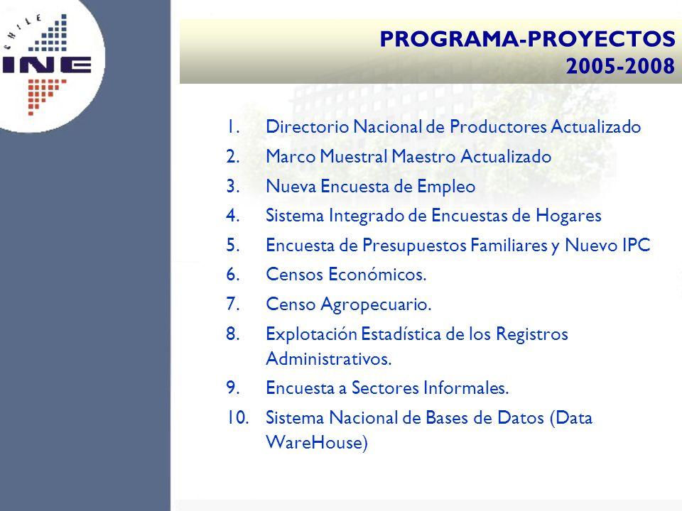 PROGRAMA-PROYECTOS 2005-2008 1.Directorio Nacional de Productores Actualizado 2.Marco Muestral Maestro Actualizado 3.Nueva Encuesta de Empleo 4.Sistem
