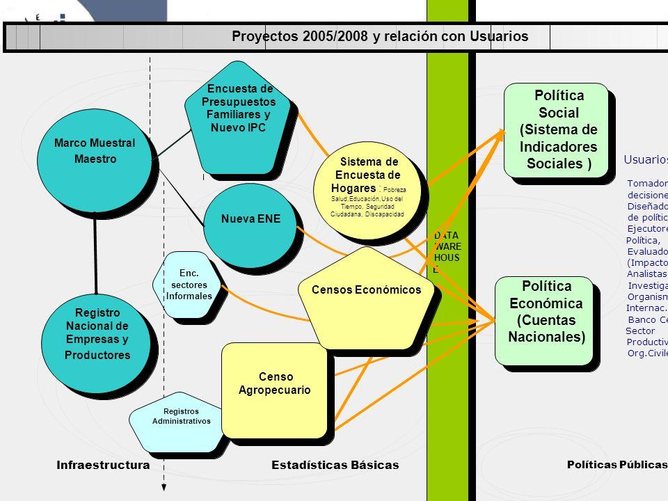 Sistema de Encuesta de Hogares : Pobreza Salud,Educación,Uso del Tiempo, Seguridad Ciudadana, Discapacidad Censos Económicos Encuesta de Presupuestos