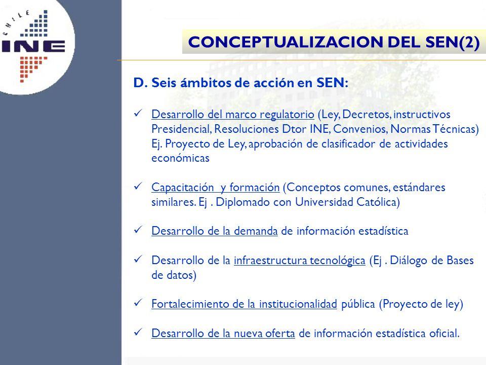 D. D.Seis ámbitos de acción en SEN: Desarrollo del marco regulatorio (Ley, Decretos, instructivos Presidencial, Resoluciones Dtor INE, Convenios, Norm