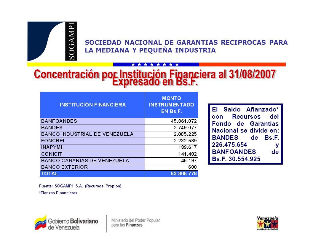 SOCIEDAD NACIONAL DE GARANTIAS RECIPROCAS PARA LA MEDIANA Y PEQUEÑA INDUSTRIA El Saldo Afianzado* con Recursos del Fondo de Garantías Nacional se divide en: BANDES de Bs.F.
