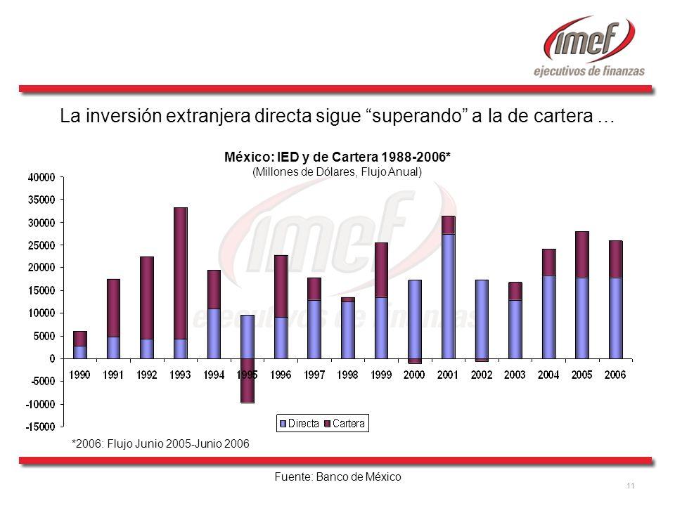 11 La inversión extranjera directa sigue superando a la de cartera … México: IED y de Cartera 1988-2006* (Millones de Dólares, Flujo Anual) *2006: Flu