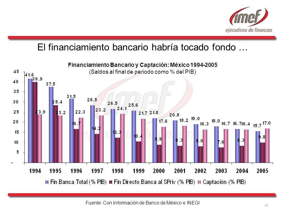 12 Financiamiento Bancario y Captación: México 1994-2005 (Saldos al final de periodo como % del PIB) Fuente: Con información de Banco de México e INEG