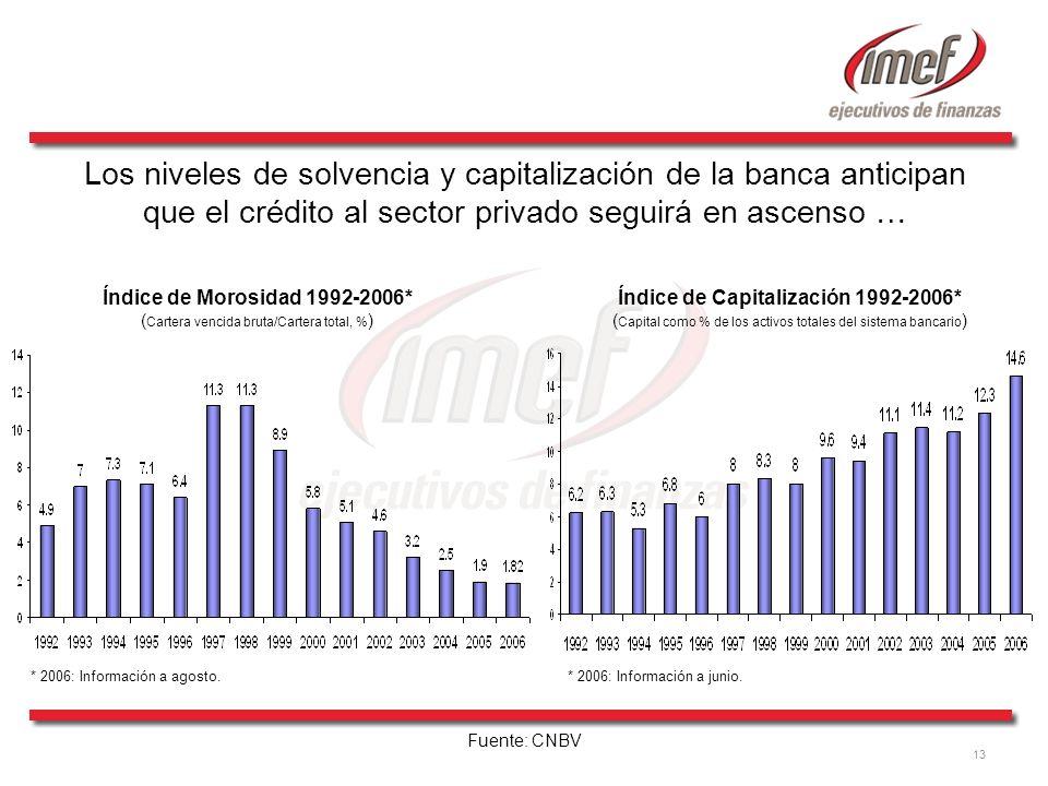 13 Fuente: CNBV Índice de Capitalización 1992-2006* ( Capital como % de los activos totales del sistema bancario ) Índice de Morosidad 1992-2006* ( Ca