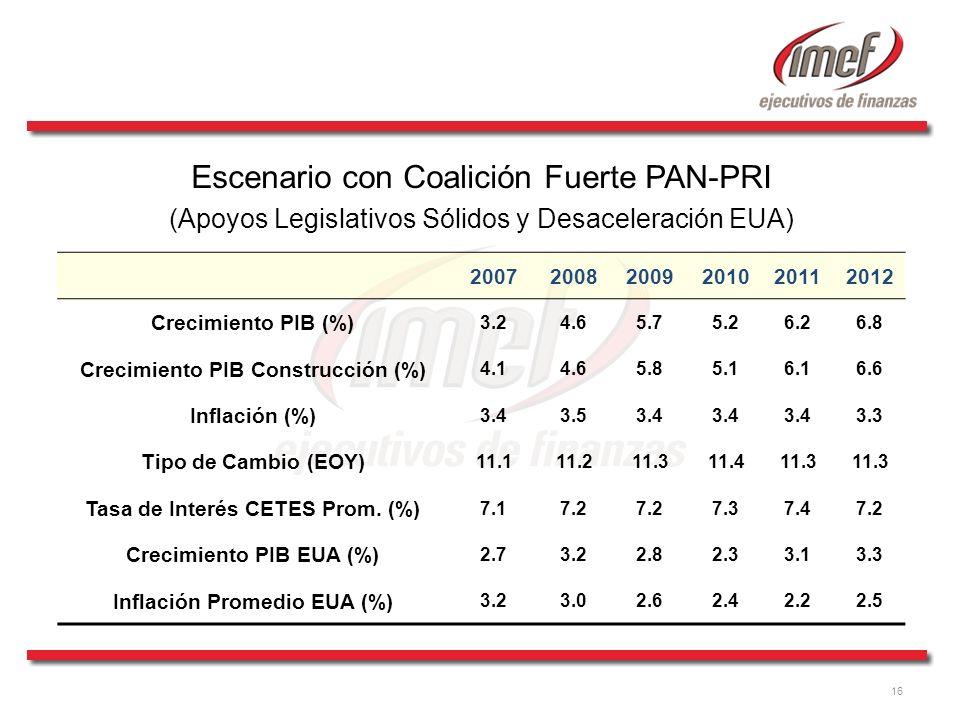 16 Escenario con Coalición Fuerte PAN-PRI (Apoyos Legislativos Sólidos y Desaceleración EUA) 200720082009201020112012 Crecimiento PIB (%) 3.24.65.75.2