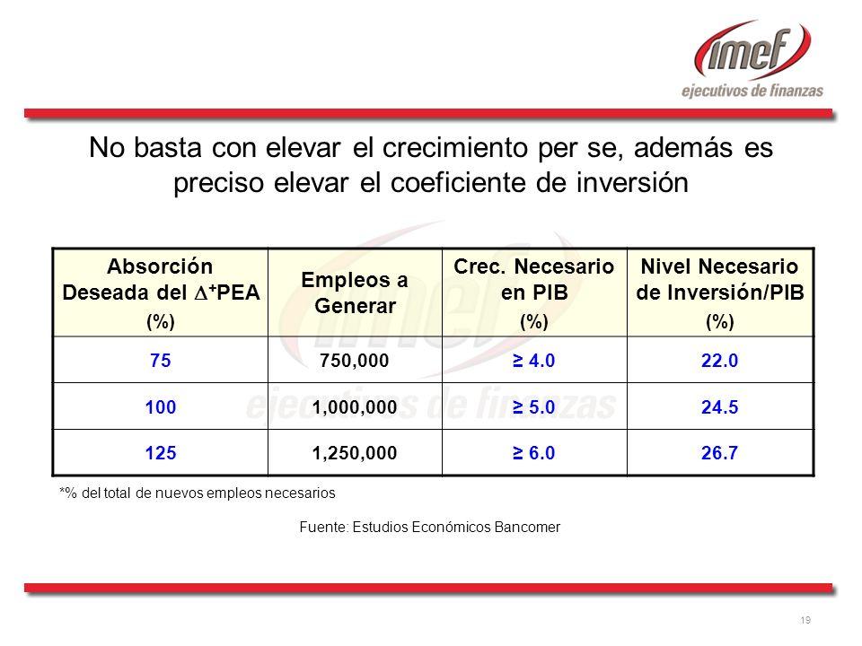 19 Absorción Deseada del + PEA (%) Empleos a Generar Crec. Necesario en PIB (%) Nivel Necesario de Inversión/PIB (%) 75750,000 4.022.0 1001,000,000 5.