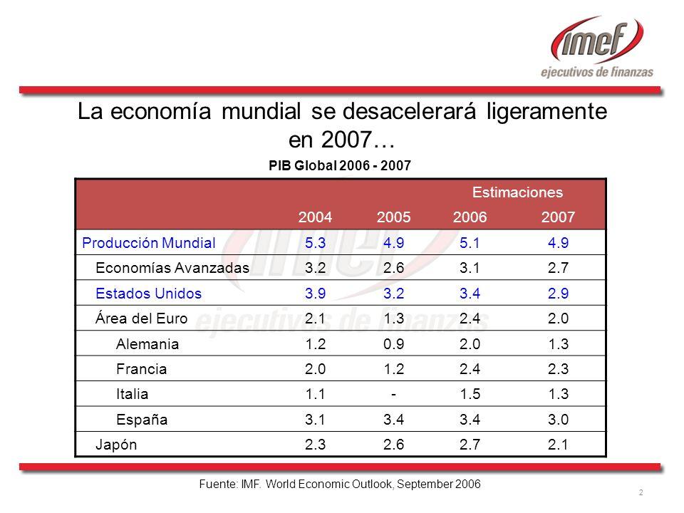 2 Estimaciones 2004200520062007 Producción Mundial5.34.95.14.9 Economías Avanzadas3.22.63.12.7 Estados Unidos3.93.23.42.9 Área del Euro2.11.32.42.0 Al