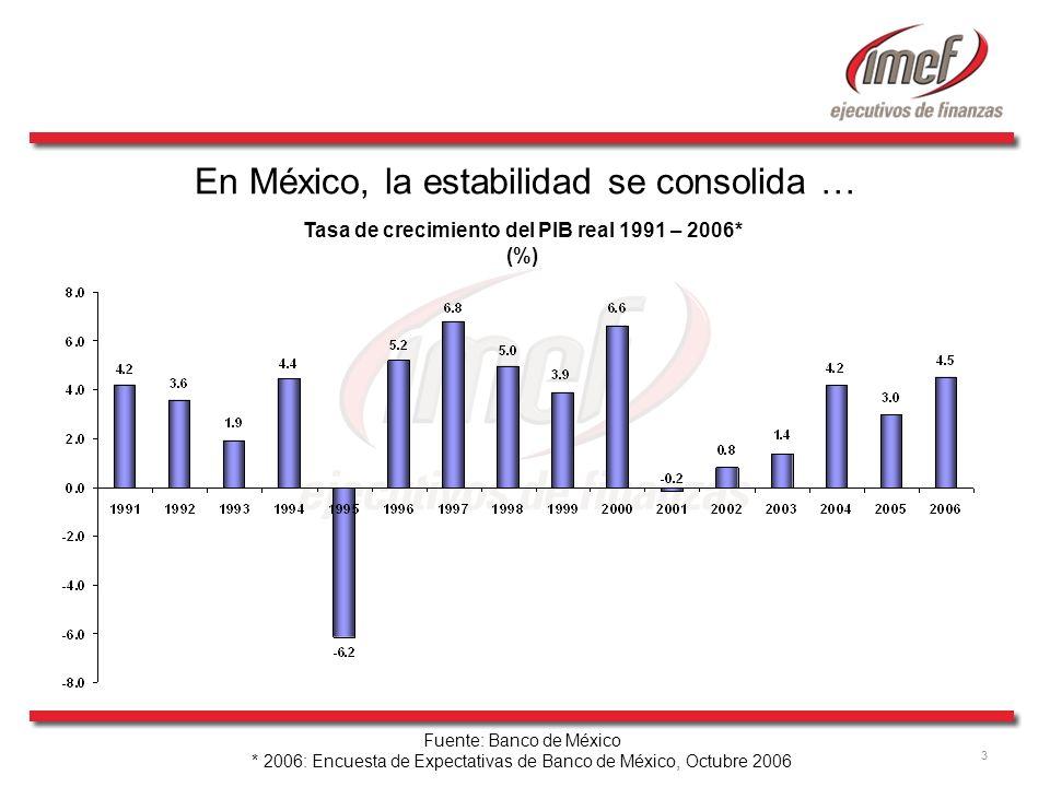 3 En México, la estabilidad se consolida … Tasa de crecimiento del PIB real 1991 – 2006* (%) Fuente: Banco de México * 2006: Encuesta de Expectativas