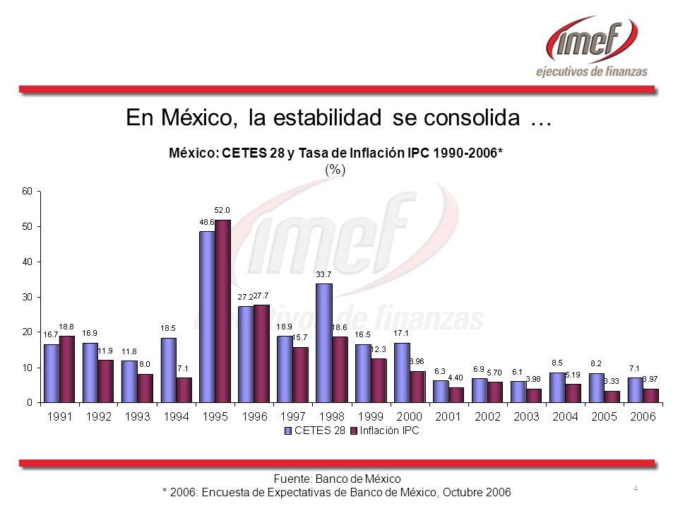 4 México: CETES 28 y Tasa de Inflación IPC 1990-2006* (%) En México, la estabilidad se consolida … Fuente: Banco de México * 2006: Encuesta de Expecta