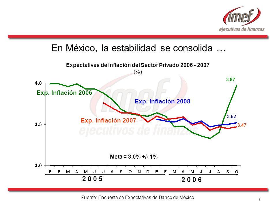 5 Fuente: Encuesta de Expectativas de Banco de México Meta = 3.0% +/- 1% Exp. Inflación 2006 Exp. Inflación 2007 Exp. Inflación 2008 3.47 3.52 3.97 2
