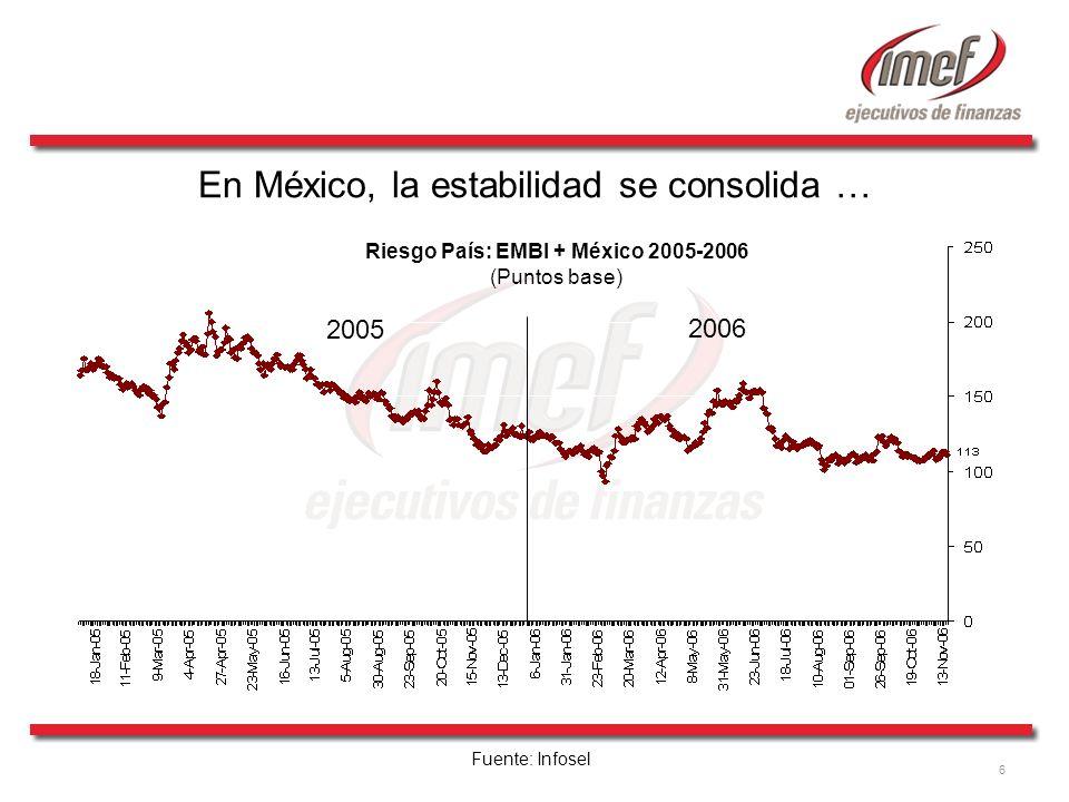 6 Fuente: Infosel 2006 2005 Riesgo País: EMBI + México 2005-2006 (Puntos base) En México, la estabilidad se consolida …