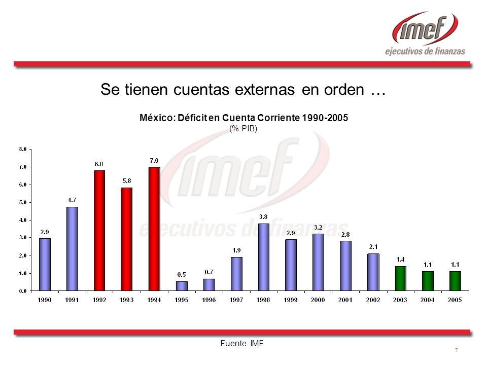 7 Se tienen cuentas externas en orden … México: Déficit en Cuenta Corriente 1990-2005 (% PIB) Fuente: IMF