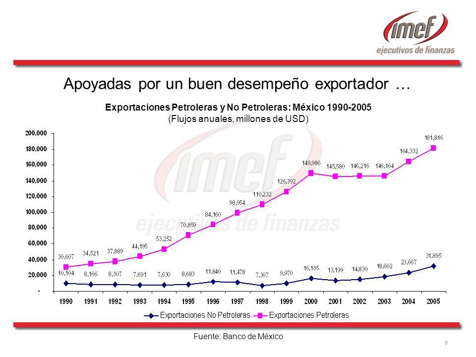 8 Apoyadas por un buen desempeño exportador … Exportaciones Petroleras y No Petroleras: México 1990-2005 (Flujos anuales, millones de USD) Fuente: Ban