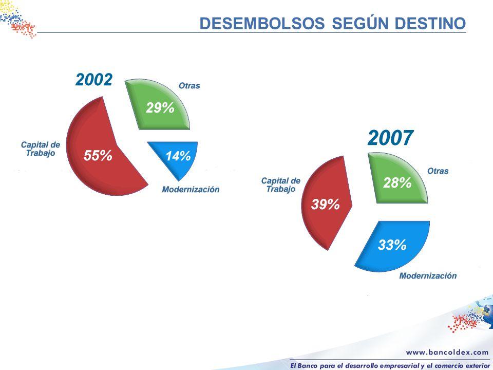 DESEMBOLSOS SEGÚN DESTINO