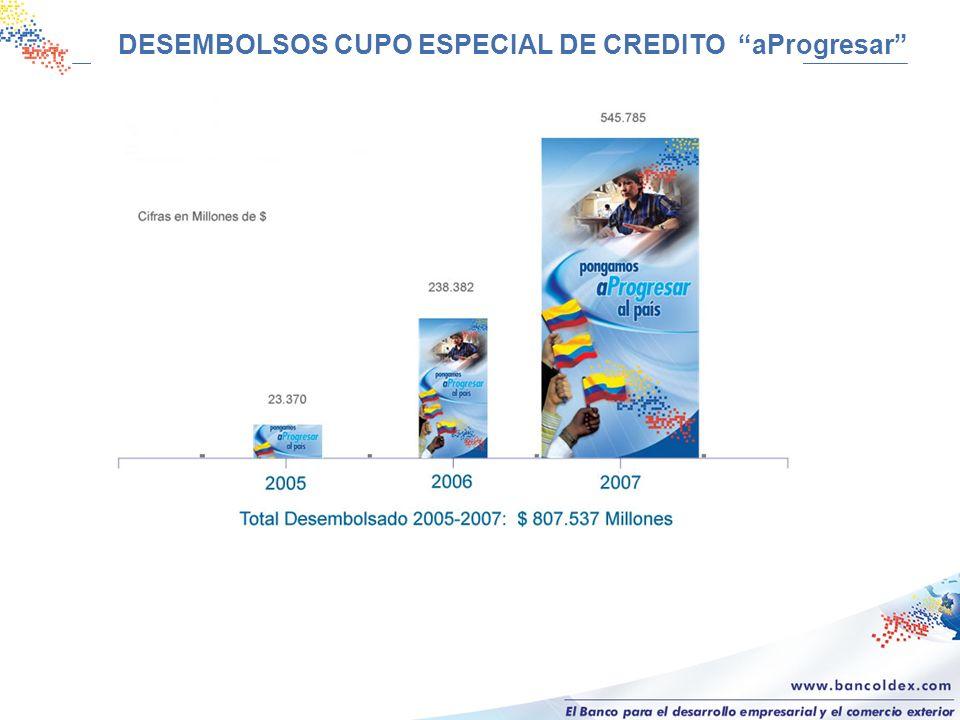 DESEMBOLSOS CUPO ESPECIAL DE CREDITO aProgresar