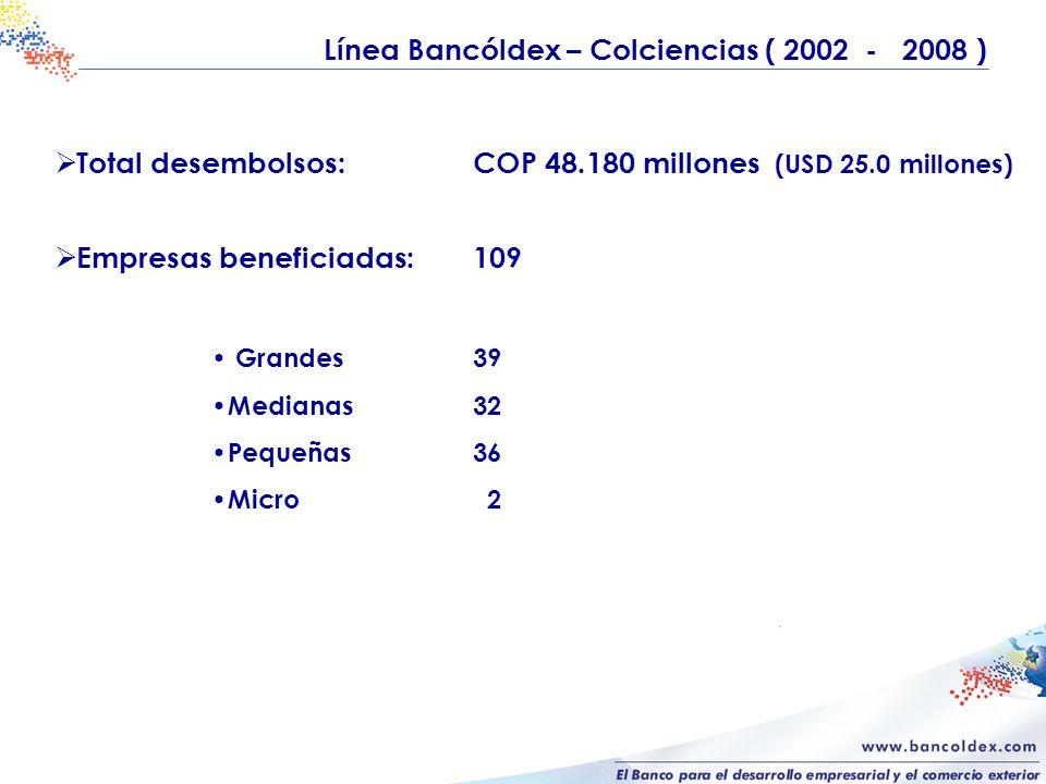 Línea Bancóldex – Colciencias ( 2002 - 2008 ) Total desembolsos:COP 48.180 millones (USD 25.0 millones) Empresas beneficiadas:109 Grandes39 Medianas32