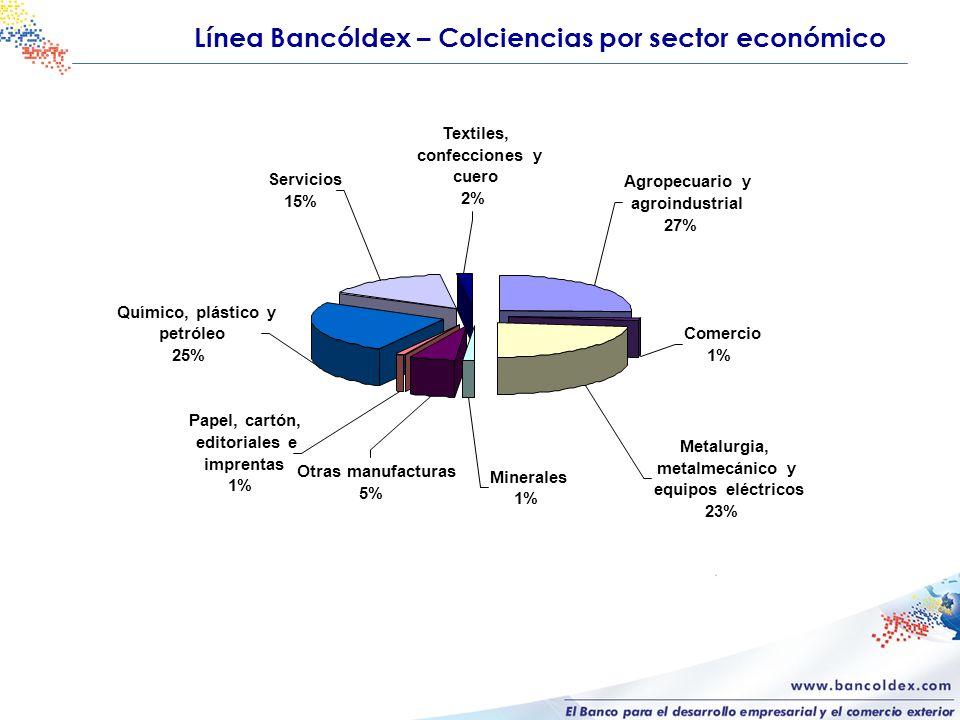 Minerales 1% Otras manufacturas 5% Papel, cartón, editoriales e imprentas 1% Químico, plástico y petróleo 25% Servicios 15% Textiles, confecciones y c