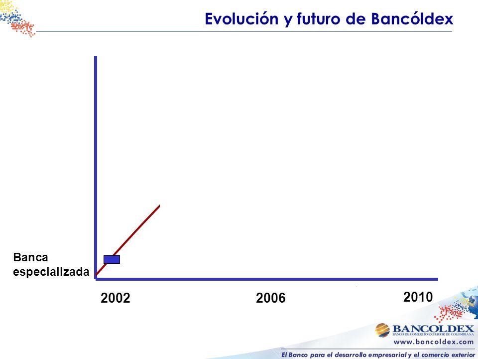 Bancóldex como Banco de comercio exterior Exportadores directos e indirectos Importadores de bienes de capital e insumos Compradores en el exterior de productos y servicios colombianos Operación bancaria internacional